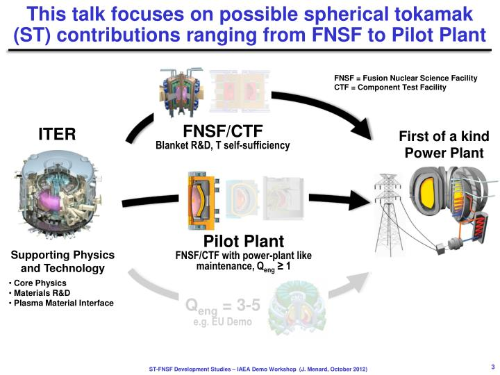 This talk focuses on possible spherical tokamak st contributions ranging from fnsf to pilot plant
