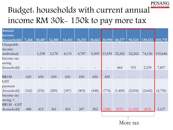 Budget: households