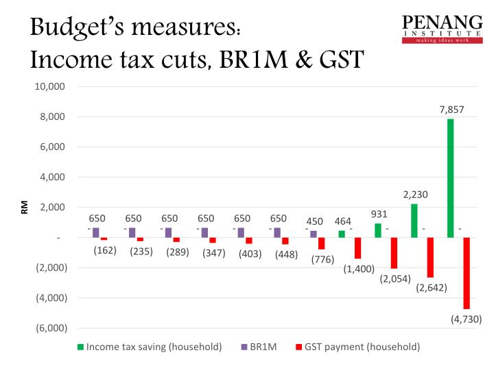 Budget's measures: