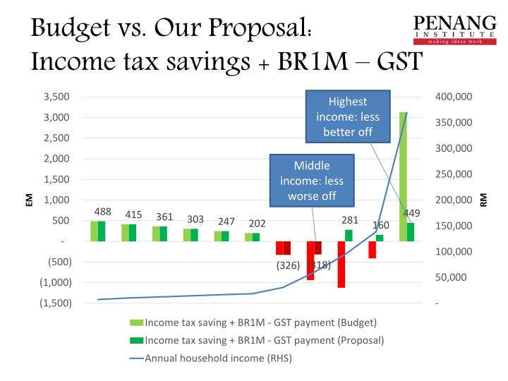 Budget vs. Our Proposal: