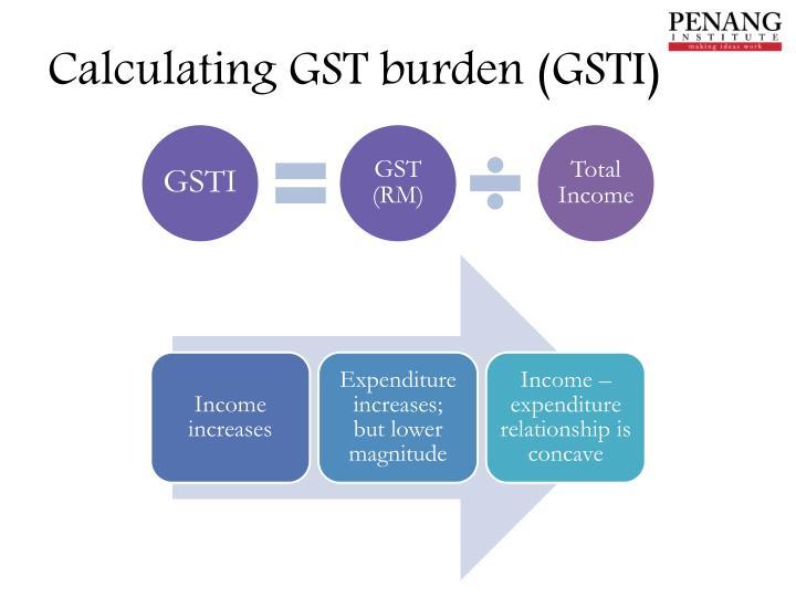Calculating GST burden (GSTI)