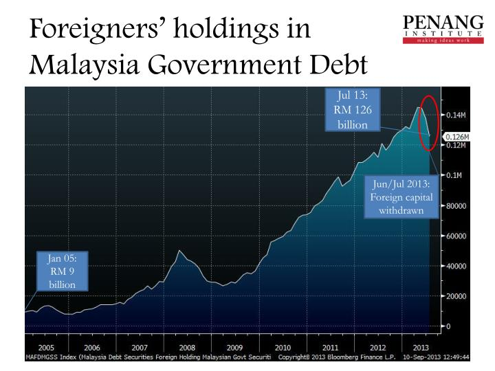 Foreigners' holdings in
