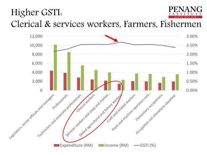 Higher GSTI: