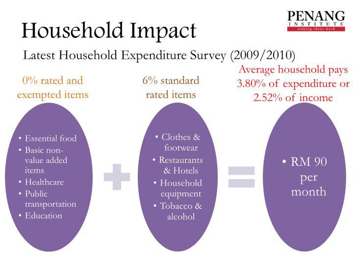 Household Impact