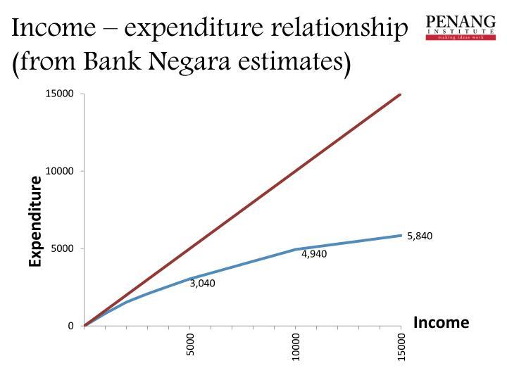 Income – expenditure relationship (from Bank Negara estimates)