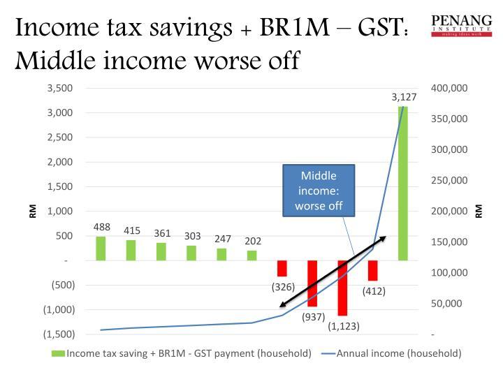Income tax savings + BR1M – GST:
