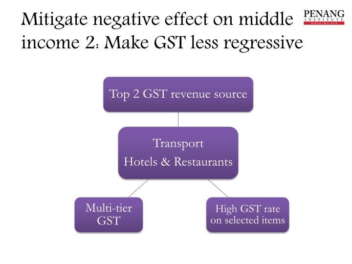 Mitigate negative effect on