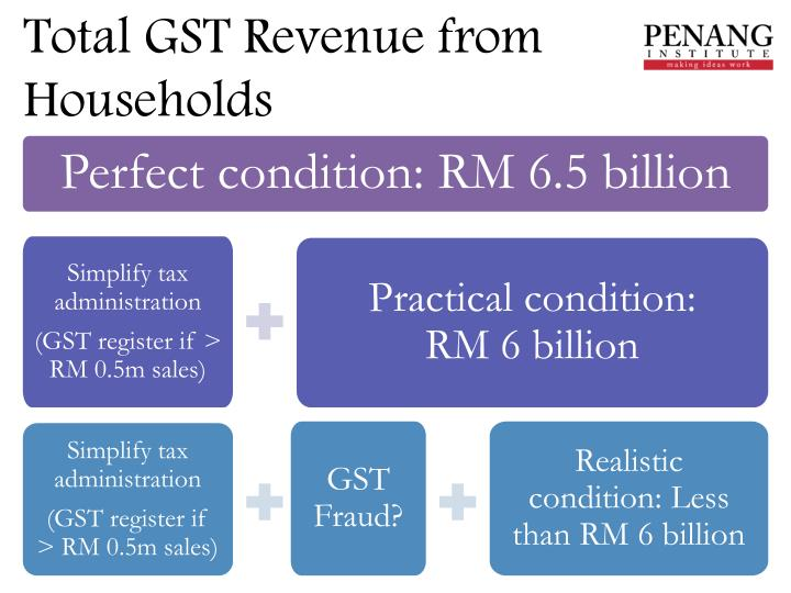 Total GST Revenue from Households
