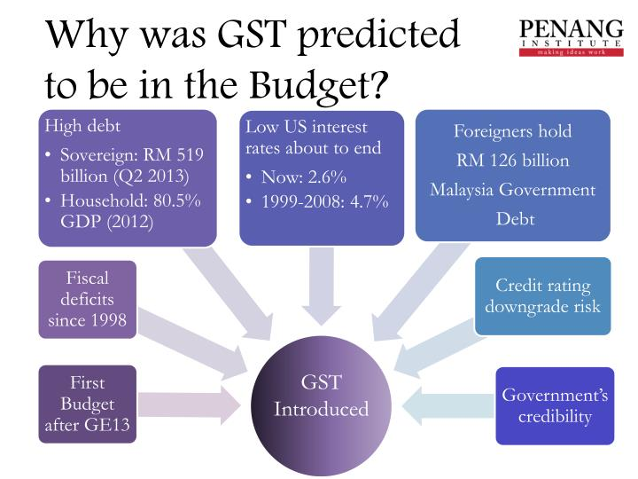 Why was GST predicted