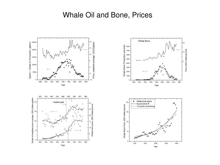 Whale Oil and Bone, Prices