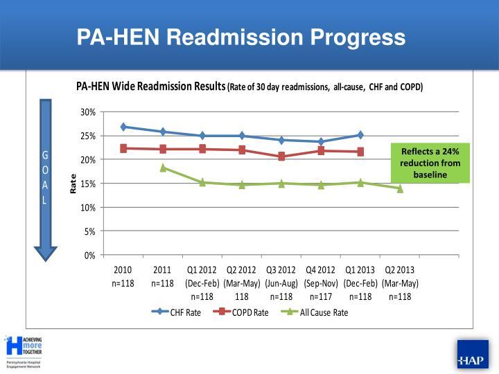 PA-HEN Readmission Progress