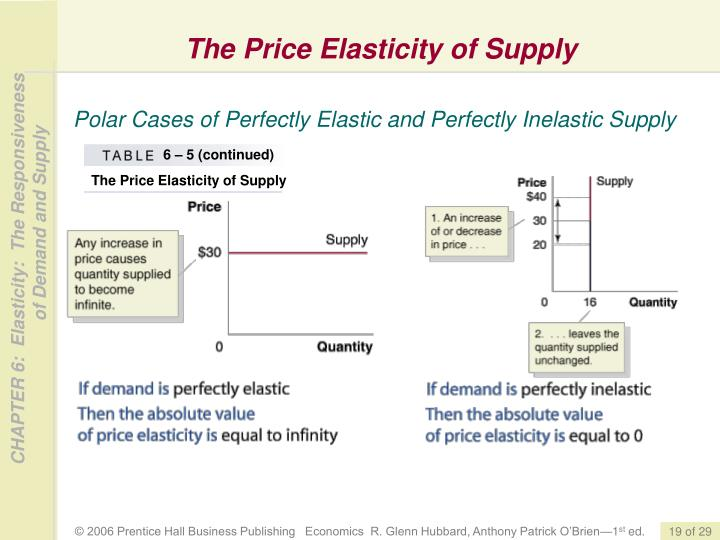The Price Elasticity of Supply
