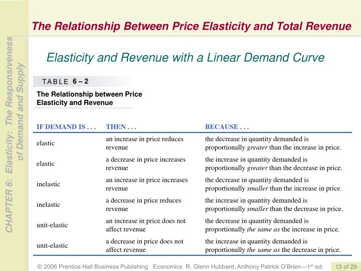 The Relationship Between Price Elasticity and Total Revenue