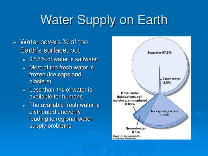 Water Supply on Earth