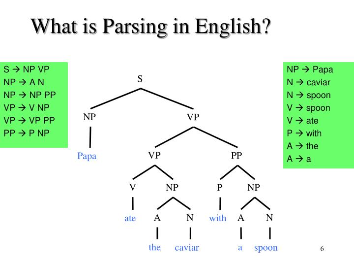 What is Parsing in English?