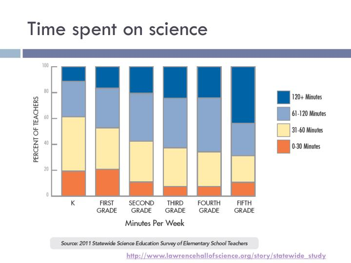 Time spent on science