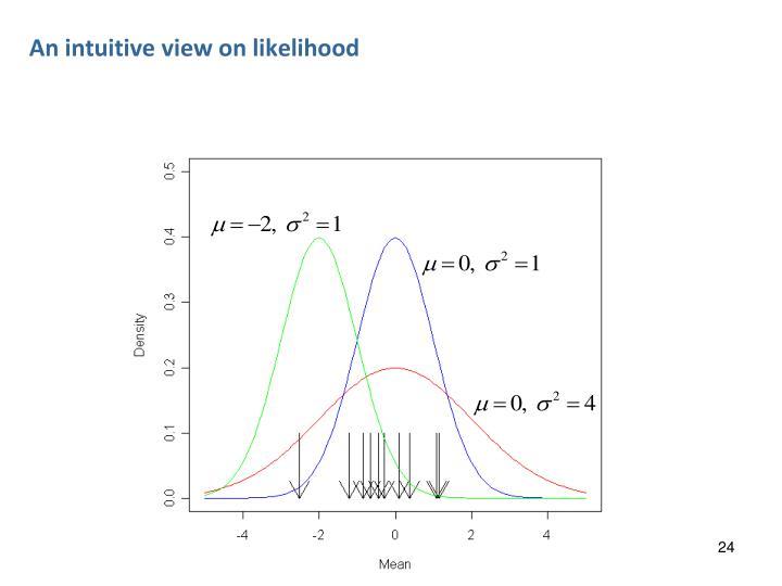 An intuitive view on likelihood