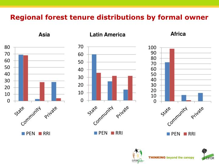 Regional forest tenure distributions by formal owner
