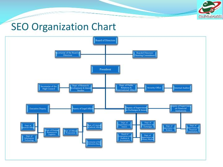 SEO Organization Chart