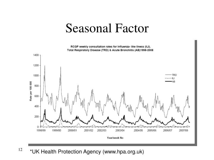 Seasonal Factor