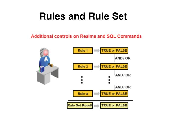 Rules and Rule Set