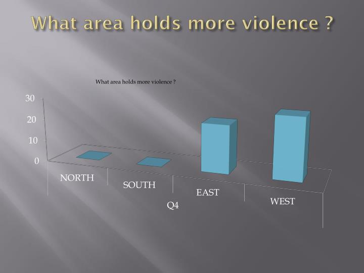 What area holds more violence ?