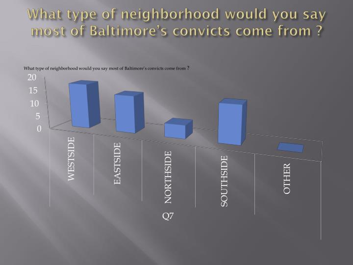 What type of neighborhood would you say most of Baltimore's convicts come from ?