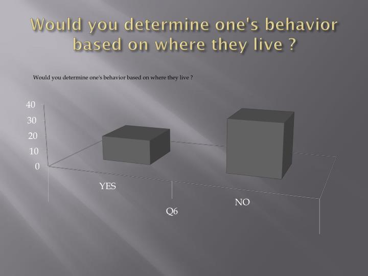 Would you determine one's behavior based on where they live ?