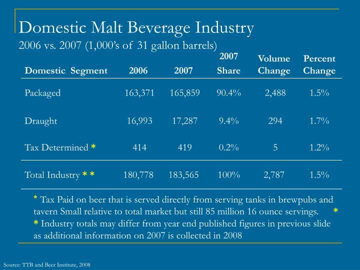 Domestic Malt Beverage Industry