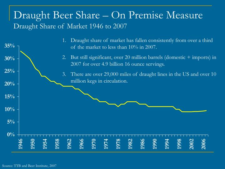 Draught Beer Share – On Premise Measure