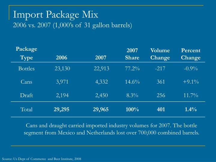Import Package Mix