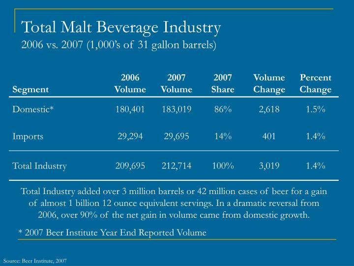 Total Malt Beverage Industry