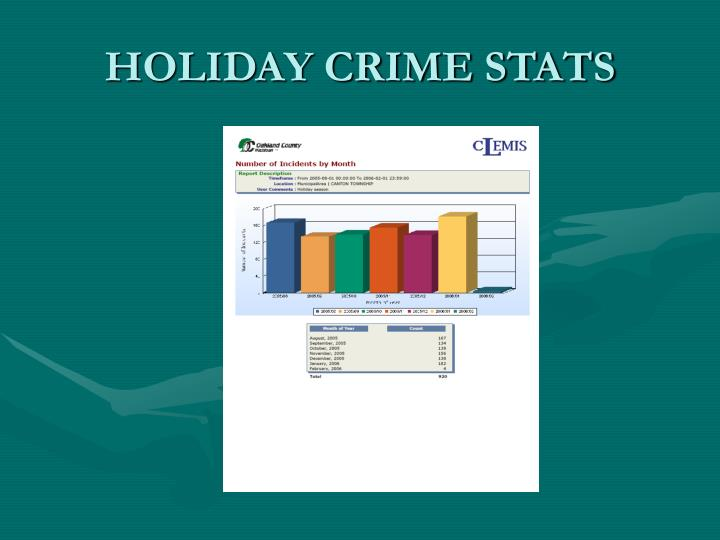 HOLIDAY CRIME STATS