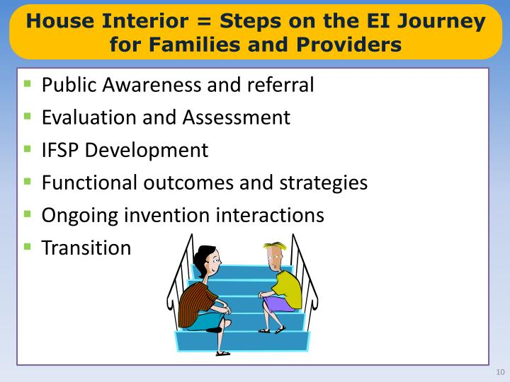 House Interior = Steps on the EI Journey for Families and Providers