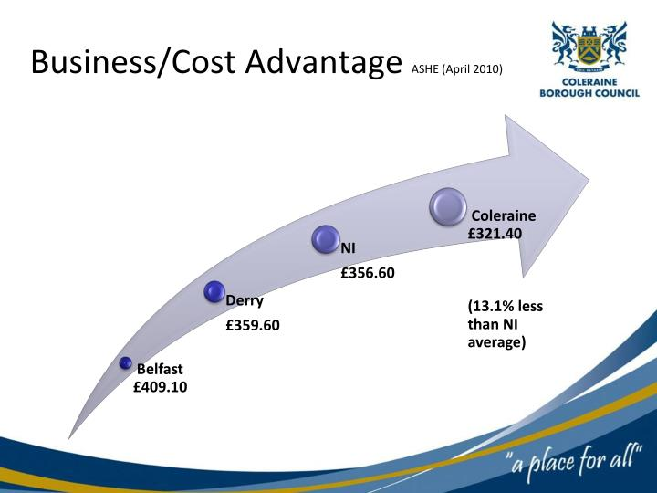 Business/Cost Advantage