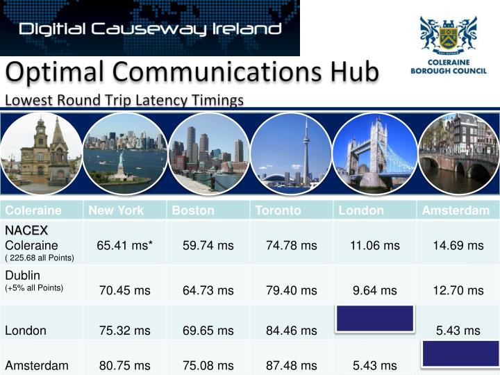 Optimal Communications Hub