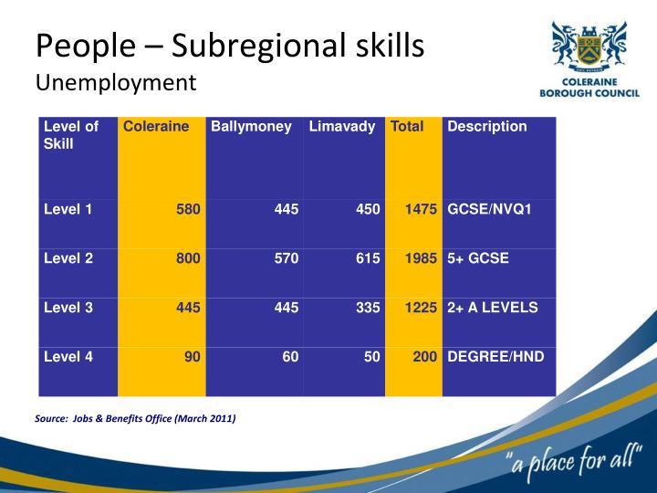 People – Subregional skills
