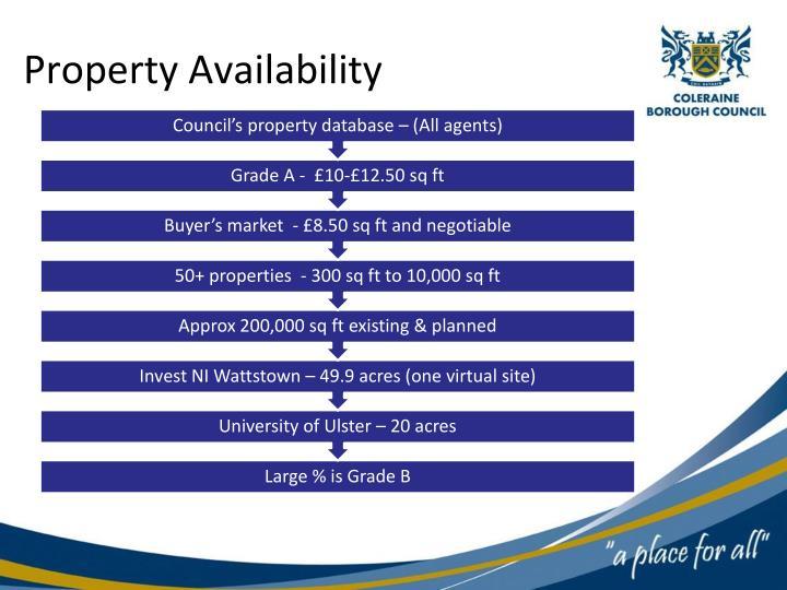 Property Availability