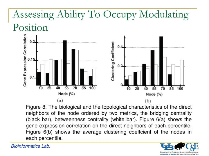 Assessing Ability To Occupy Modulating Position