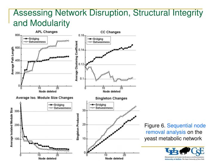 Assessing Network Disruption, Structural Integrity and Modularity