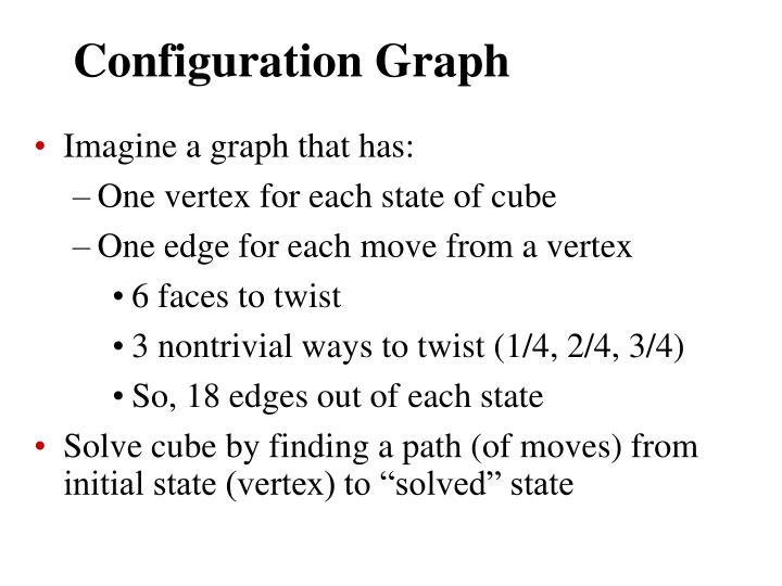 Configuration Graph