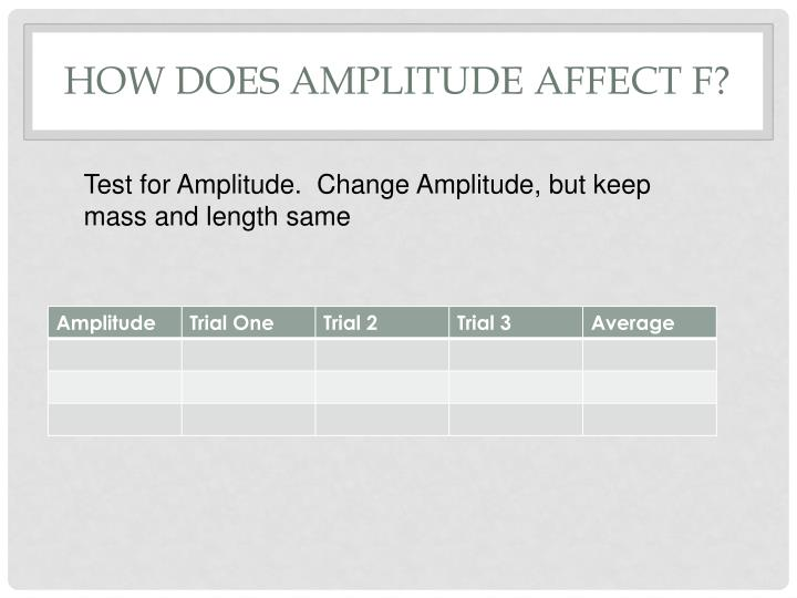 How does Amplitude affect F?