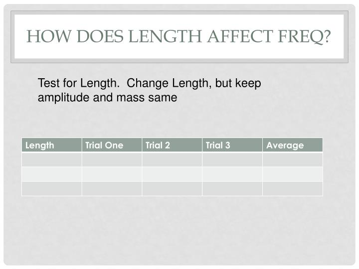How does Length affect