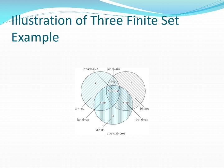 Illustration of Three Finite Set Example