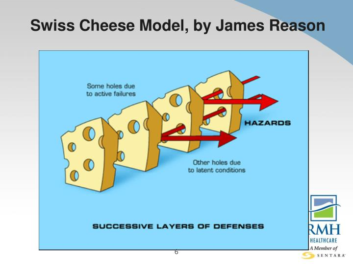Swiss Cheese Model, by James Reason