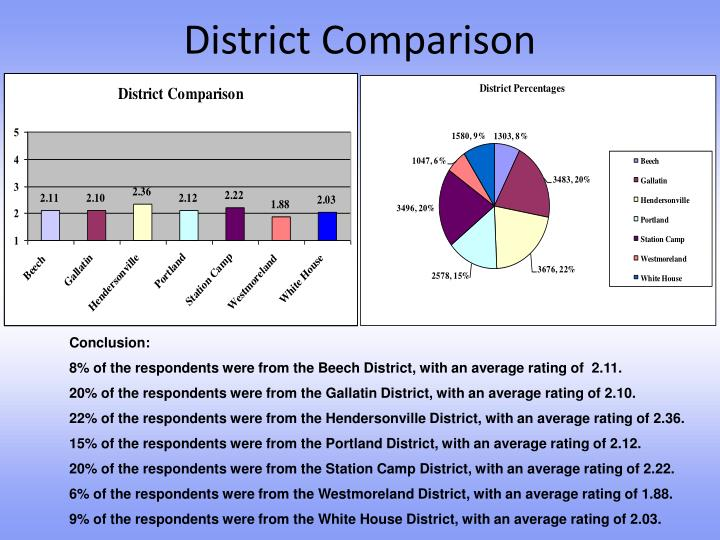 District Comparison