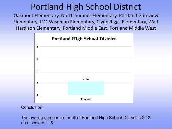 Portland High School District
