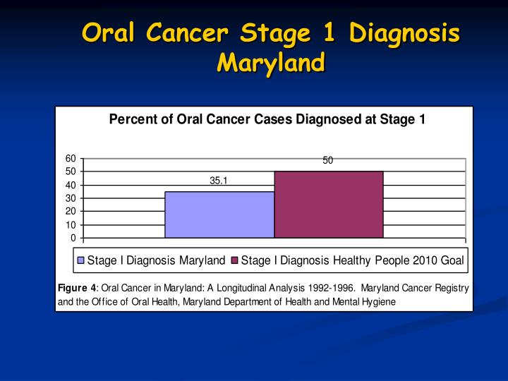 Oral Cancer Stage 1 Diagnosis