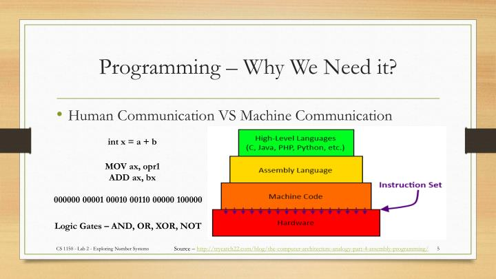 Programming – Why We Need it?