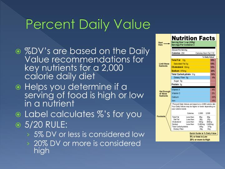 Percent Daily Value